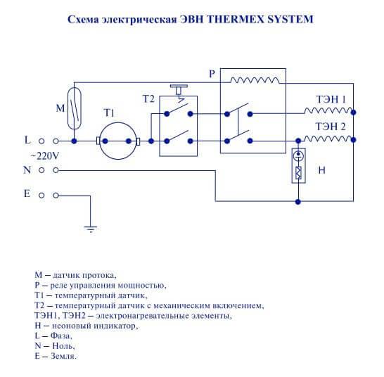 Схема Thermex System