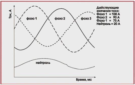 Несимметрия токов