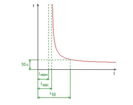 Зависимость времени перегорания от силы тока