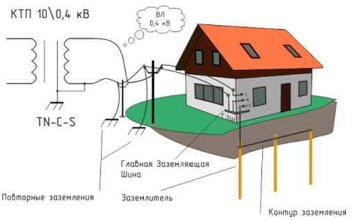 Схема повторного заземления нулевого провода в системе электроснабжения