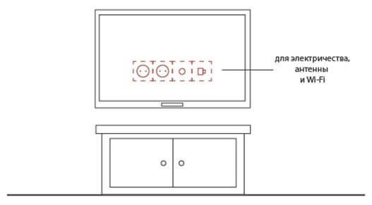 Место подключения телевизора