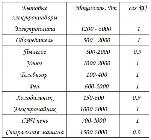 Косинус фи