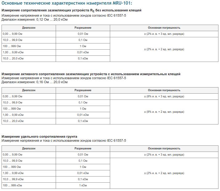 Параметры MRU-101