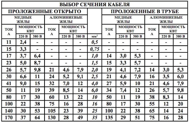 Таблица сечений