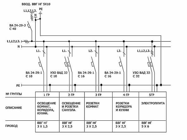 kak razdelit elektroprovodku na gruppy 1 Как разделить электропроводку на группы? Фото