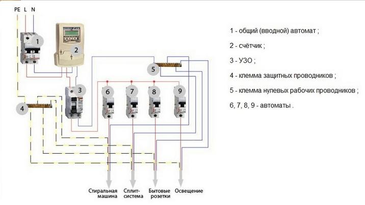 Распределение проводки на группы