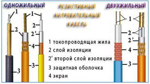 rezistivnyj greyushhij kabel 1 Как устроен резистивный греющий кабель? Фото
