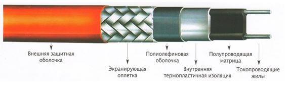 samoreguliruyushhijsya greyushhij kabel 2 Как устроен саморегулирующийся греющий кабель? Фото