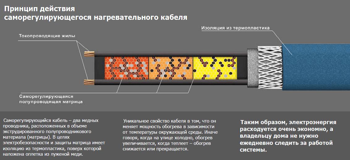 Советы по выбору греющего кабеля, Коломна (фото)
