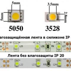Характеристики светодиодных лент для дома