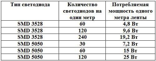 Количество диодов на метр