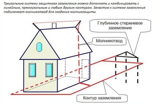 zazemlenie treugolnikom 2 Как сделать заземление треугольником? Фото