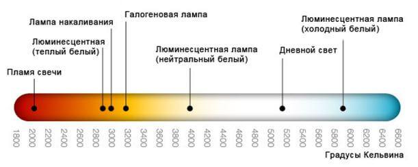 Что такое цветовая температура светодиодных ламп?, Коломна (фото)
