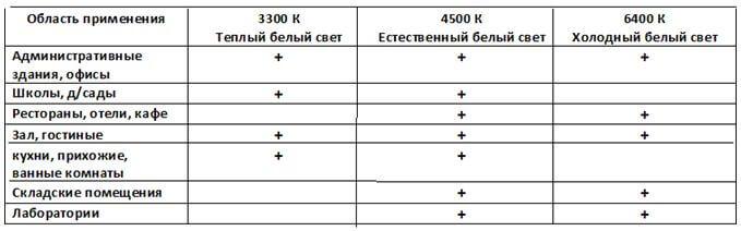 cvetovaya temperatura svetodiodnyx lamp 3 Цветовая температура светодиодных ламп: таблица для оптимального выбора Фото