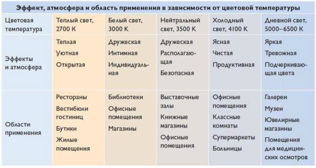 cvetovaya temperatura svetodiodnyx lamp 4 Цветовая температура светодиодных ламп: таблица для оптимального выбора Фото