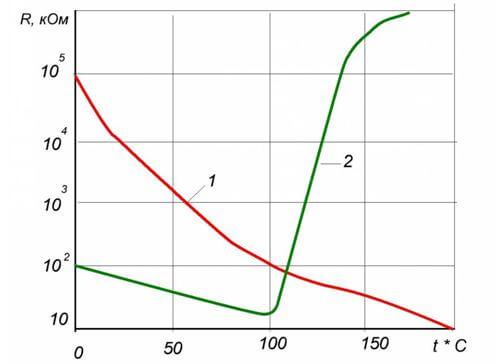 Сопротивление терморезисторов