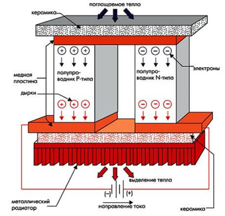 Зависимость сопротивления проводника от температуры: график, видео, формулы
