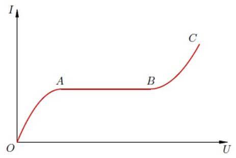 Вольт-амперная характеристика газового разряда
