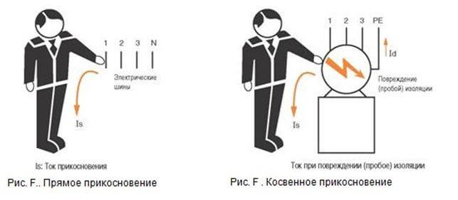 Разница между прямым и косвенным касанием