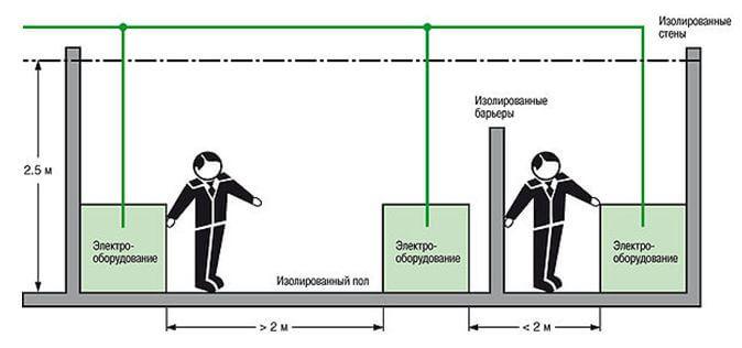 комплекс ограждения установка барьеров расположение вне зоны досягаемости отличии них синтетические