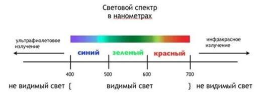 Диапазон светового спектра
