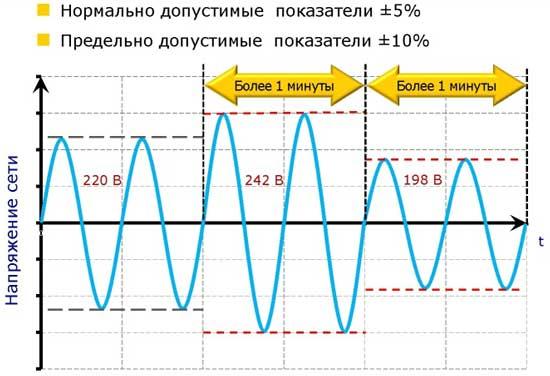 Отклонение параметров электросети