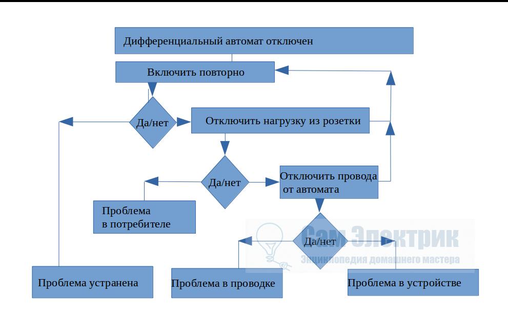 Схема поиска поломки