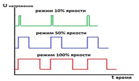 chto takoe dimmer 1 Диммер: устройство, принцип работы, назначение Фото