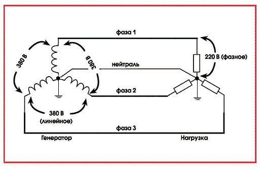 Система с глухозаземленной нейтралью