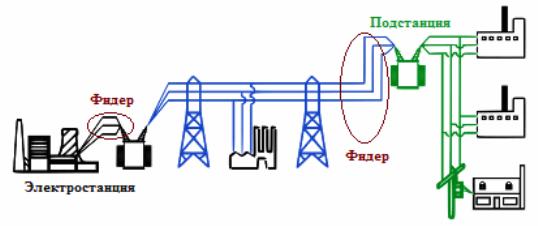 Передача электроэнергии на расстояния