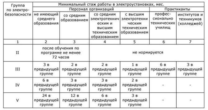 Получение группы по электробезопасности сроки билеты по электробезопасности 4 группа выше 1000 вольт с ответами
