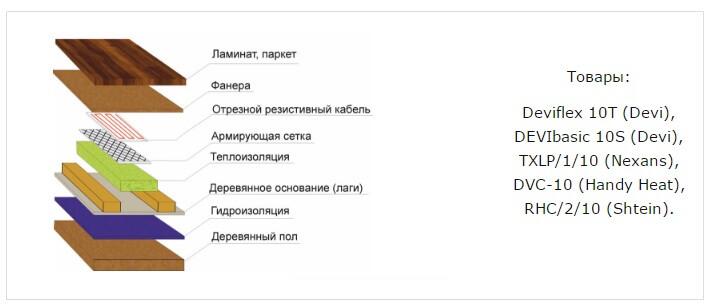 kabel tepliy pol Теплый пол в деревянном доме Фото