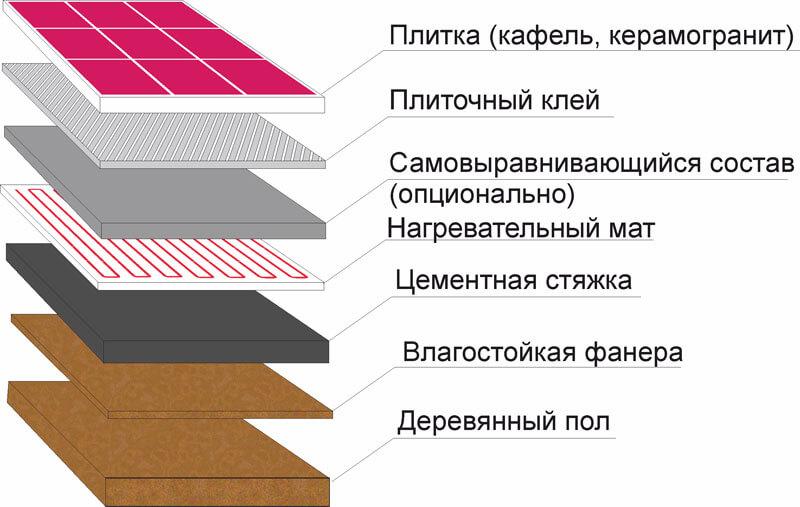mat derevo 8 Теплый пол в деревянном доме Фото