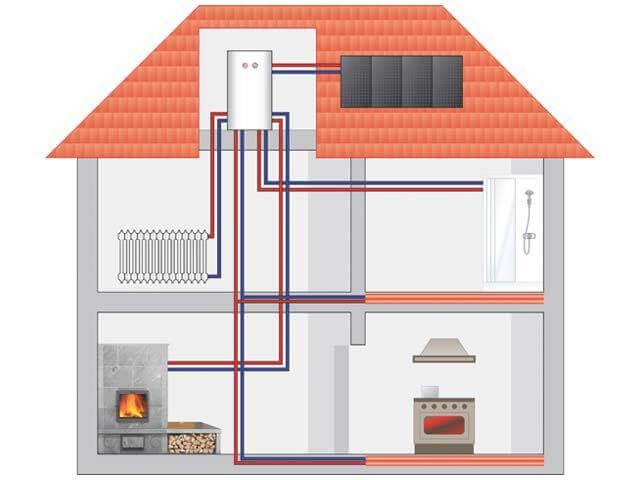 Как сделать отопление в загородном доме?, Коломна (фото)