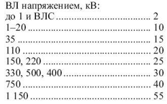 Размеры участков согласно СНИП