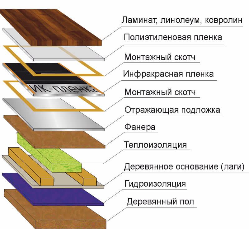 plenka lagil 2 Теплый пол в деревянном доме Фото