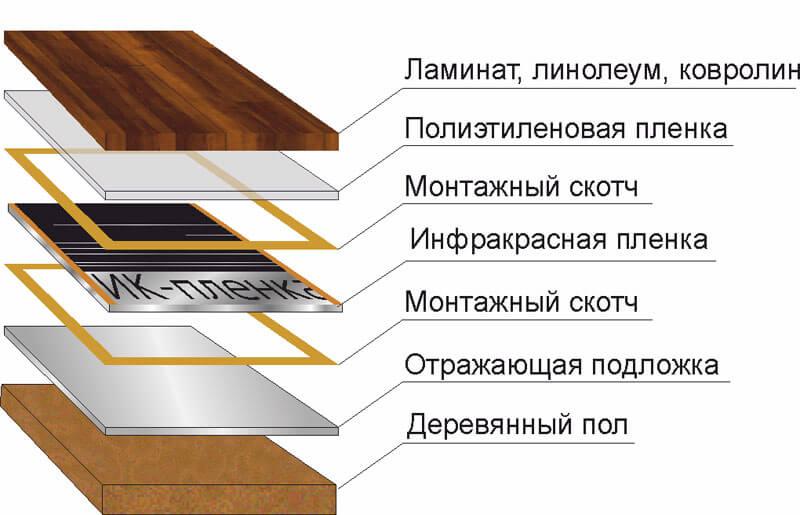 Укладка ИК-пленки под ламинат