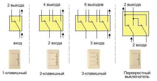 proxodnoj vyklyuchatel 4 Проходной выключатель: принцип работы, устройство, назначение Фото