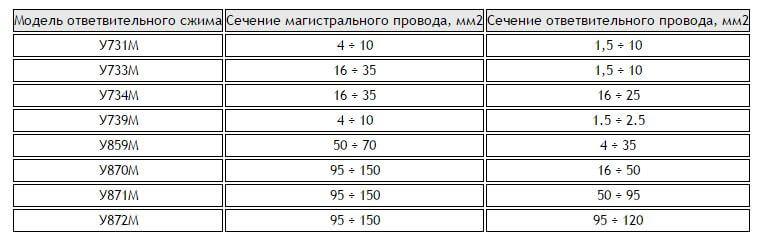 soedinenie provodov zazhimami tipa orex 1 Орех для соединения проводов: маркировка и правила пользования Фото