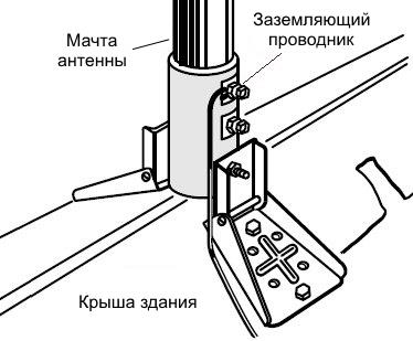 antenna ground wire2 Как установить антенну на крыше частного дома Фото