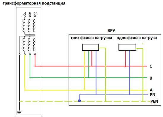 Передача электроэнергии от трансформаторной подстанции к ВРУ