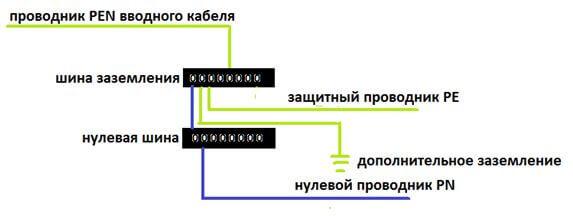 Разделение PEN
