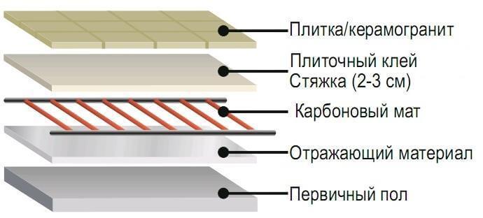 ukladka karbonovogo teplogo pola 1 Карбоновый теплый пол   инструкция по монтажу своими руками Фото