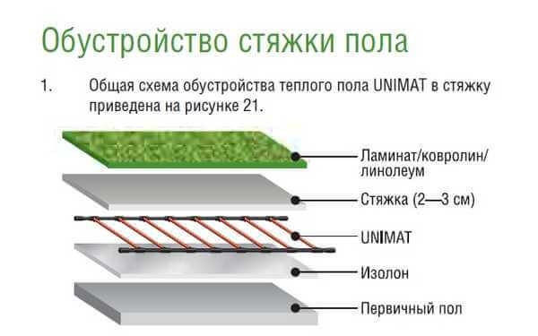 ukladka karbonovogo teplogo pola 3 Карбоновый теплый пол   инструкция по монтажу своими руками Фото