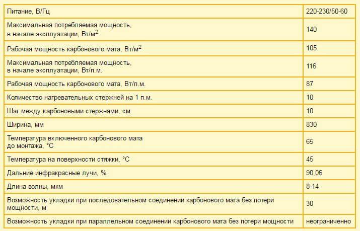 ukladka karbonovogo teplogo pola 7 Карбоновый теплый пол   инструкция по монтажу своими руками Фото