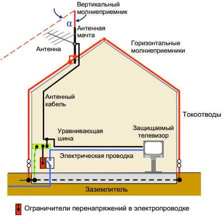 ustanovka antenny na kryshe doma 1 1 Как установить антенну на крыше частного дома Фото