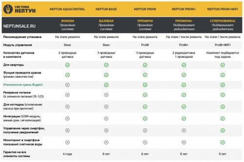 Сравнение систем защиты от протечек