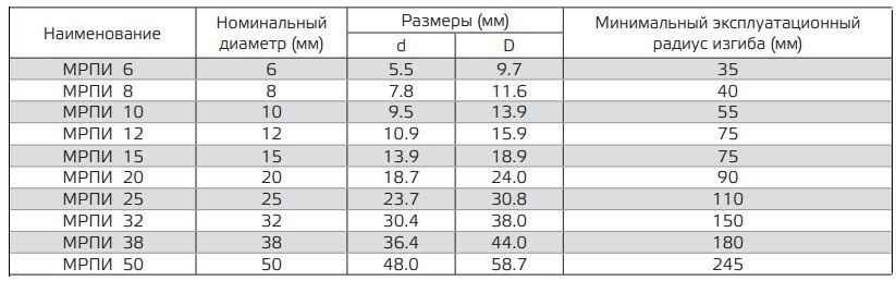 metallorukava dlya kabelya 5 Металлорукав для кабеля: технические характеристики, размеры, виды Фото