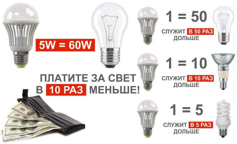 Срок службы лампочек