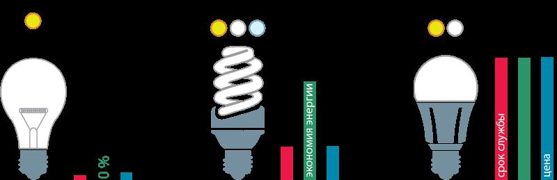 Потребление электроэнергии освещением